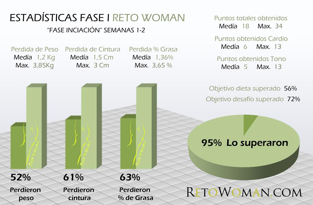Estadísticas-Fase-I--Reto-Woman